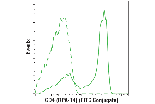 Flow cytometric analysis of live human peripheral blood mononuclear cells using CD4 (RPA-T4) Mouse mAb (FITC Conjugate) (solid line) compared to concentration-matched Mouse (MOPC-21) mAb IgG1 Isotype Control (FITC Conjugate) #97146 (dashed line).