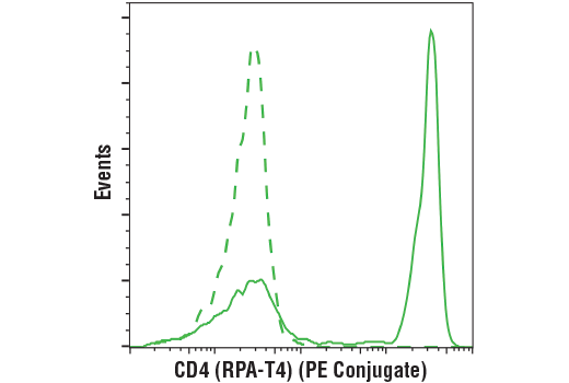 Flow cytometric analysis of live human peripheral blood mononuclear cells using CD4 (RPA-T4) Mouse mAb (PE Conjugate) (solid line) compared to concentration-matched Mouse (MOPC-21) mAb IgG1 Isotype Control (PE Conjugate) #63630 (dashed line).