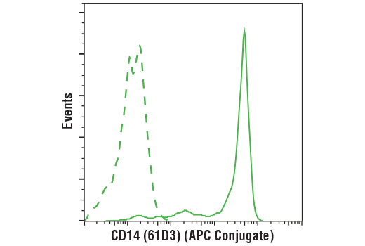 Flow cytometric analysis of live human peripheral blood mononuclear cells using CD14 (61D3) Mouse mAb (APC Conjugate) (solid line) compared to concentration-matched Mouse (MOPC-21) mAb IgG1 Isotype Control (APC Conjugate) #49083 (dashed line). Analysis was performed on cells in the monocyte gate.