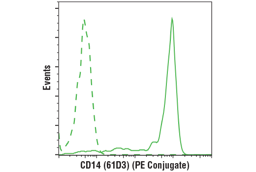 Flow cytometric analysis of live human peripheral blood mononuclear cells using CD14 (61D3) Mouse mAb (PE Conjugate) (solid line) compared to concentration-matched Mouse (MOPC-21) mAb IgG1 Isotype Control (PE Conjugate) #63630 (dashed line). Analysis was performed on cells in the monocyte gate.
