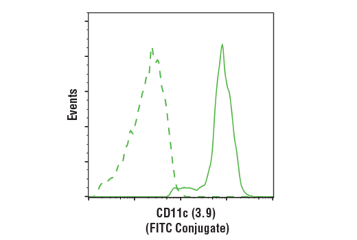 Monoclonal Antibody - CD11c (3.9) Mouse mAb (FITC Conjugate), UniProt ID P20702, Entrez ID 3687 #69627 - Primary Antibody Conjugates