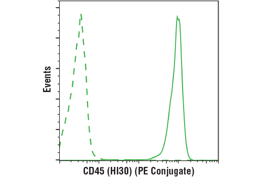 Monoclonal Antibody - CD45 (HI30) Mouse mAb (PE Conjugate) - Flow Cytometry, UniProt ID P08575, Entrez ID 5788 #89492 - Primary Antibody Conjugates