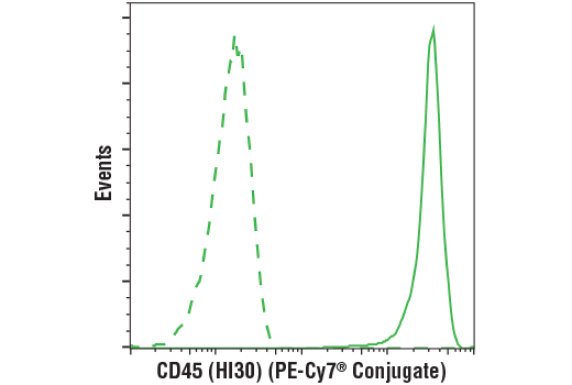 Flow Cytometry Image 1: CD45 (HI30) Mouse mAb (PE-Cy7® Conjugate)