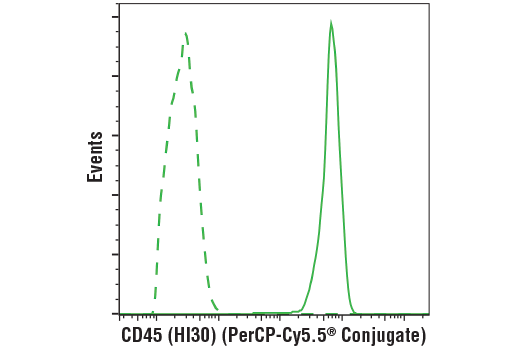 Monoclonal Antibody Flow Cytometry CD45