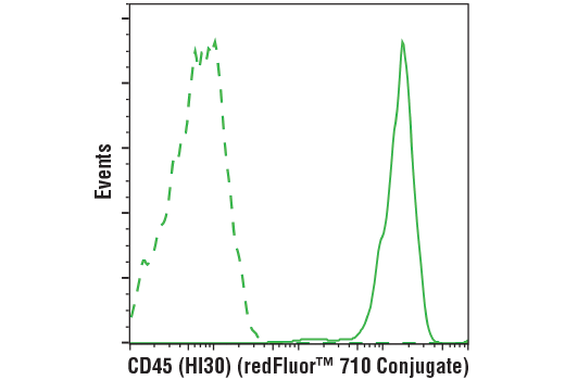 Flow Cytometry Image 1: CD45 (HI30) Mouse mAb (redFluor™ 710 Conjugate)