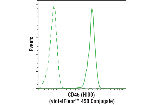 Flow Cytometry Image 1: CD45 (HI30) Mouse mAb (violetFluor™ 450 Conjugate)