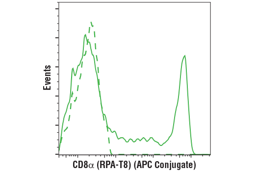 Flow Cytometry Image 1: CD8α (RPA-T8) Mouse mAb (APC Conjugate)