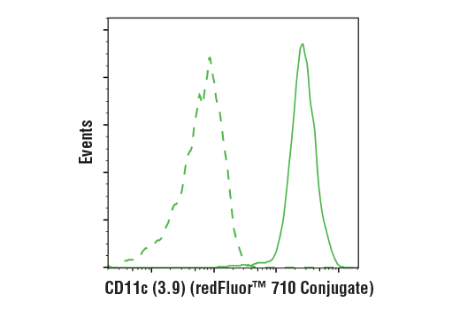 redFluor™ 710 Conjugation Type