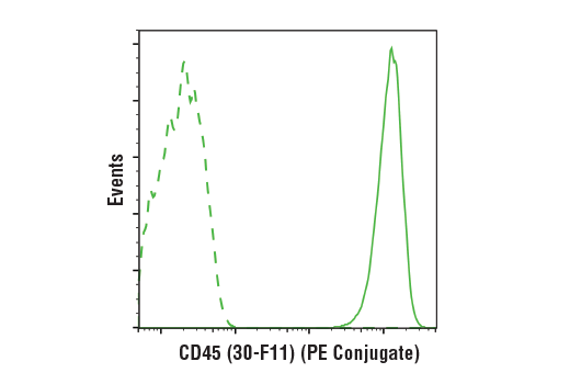 Monoclonal Antibody - Rat (LTF-2) mAb IgG2b Isotype Control (PE Conjugate) - 100 µg #27426 - Related Products