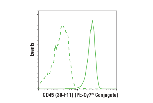 Flow Cytometry Image 1: Rat (LTF-2) mAb IgG2b Isotype Control (PE-Cy7® Conjugate)