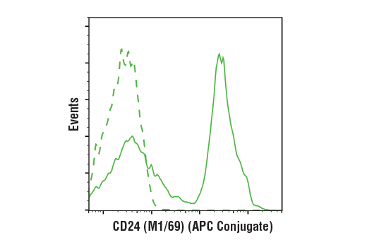 Flow cytometric analysis of live mouse splenocytes using CD24 (M1/69) Rat mAb (APC Conjugate) (solid line) compared to concentration-matched Rat (LTF-2) mAb IgG2b Isotype Control (APC Conjugate) #34828 (dashed line).
