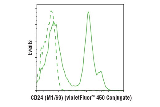 Flow cytometric analysis of live mouse splenocytes using CD24 (M1/69) Rat mAb (violetFluor™ 450 Conjugate)</p><p>(solid line) compared to concentration-matched Rat (LTF-2) mAb IgG2b Isotype Control (violetFluor™ 450 Conjugate)</p><p>#52572 (dashed line).