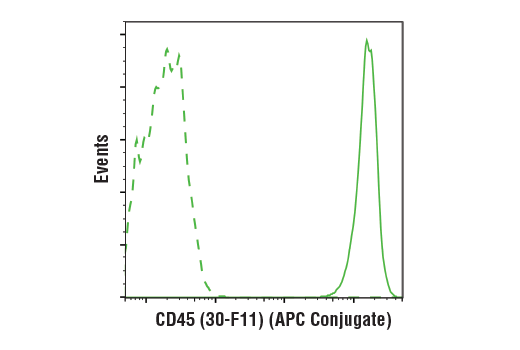 Flow cytometric analysis of live mouse splenocytes using CD45 (30-F11) Rat mAb (APC Conjugate) (solid line) compared to concentration-matched Rat (LTF-2) mAb IgG2b Isotype Control (APC Conjugate) #34828 (dashed line).