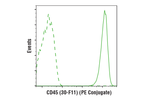 Flow cytometric analysis of live mouse splenocytes using CD45 (30-F11) Rat mAb (PE Conjugate) (solid line) compared to concentration-matched Rat (LTF-2) mAb IgG2b Isotype Control (PE Conjugate) #27426 (dashed line).