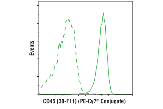 Flow cytometric analysis of live mouse splenocytes using CD45 (30-F11) Rat mAb (PE-Cy7<sup>®</sup> Conjugate) (solid line) compared to concentration-matched Rat (LTF-2) mAb IgG2b Isotype Control (PE-Cy7<sup>®</sup> Conjugate) #43426 (dashed line).