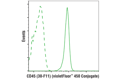 Flow cytometric analysis of live mouse splenocytes using CD45 (30-F11) Rat mAb (violetFluor™ 450 Conjugate) (solid line) compared to concentration-matched Rat (LTF-2) mAb IgG2b Isotype Control (violetFluor™ 450 Conjugate) #52572 (dashed line).