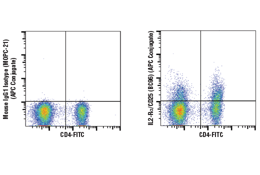 Monoclonal Antibody Flow Cytometry Drug Binding