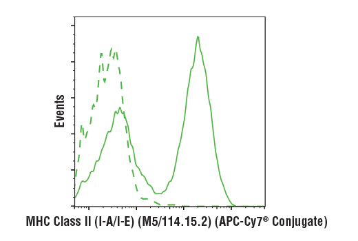 Flow cytometric analysis of live mouse splenocytes using MHC Class II (I-A/I-E) (M5/114.15.2) Rat mAb (APC-Cy7<sup>®</sup> Conjugate) (solid line) compared to concentration-matched Rat (LTF-2) mAb IgG2b Isotype Control (APC-Cy7<sup>®</sup> Conjugate) #63801 (dashed line).