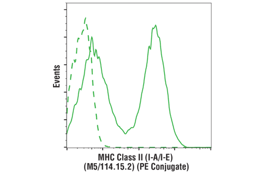 Flow cytometric analysis of live mouse splenocytes using MHC Class II (I-A/I-E) (M5/114.15.2) Rat mAb (PE Conjugate) (solid line) compared to concentration-matched Rat (LTF-2) mAb IgG2b Isotype Control (PE Conjugate) #27426 (dashed line).