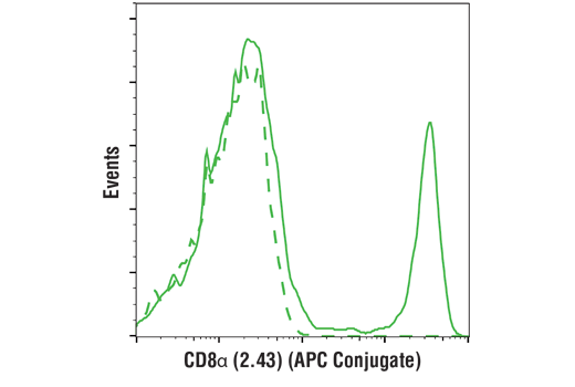 Monoclonal Antibody Flow Cytometry Cytotoxic t Cell Differentiation - count 20