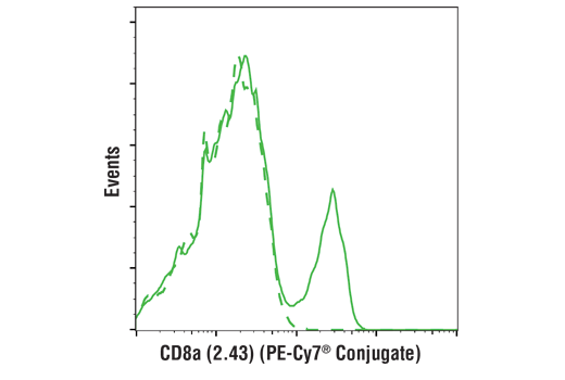Flow Cytometry Image 1: CD8α (2.43) Rat mAb (PE-Cy7® Conjugate)