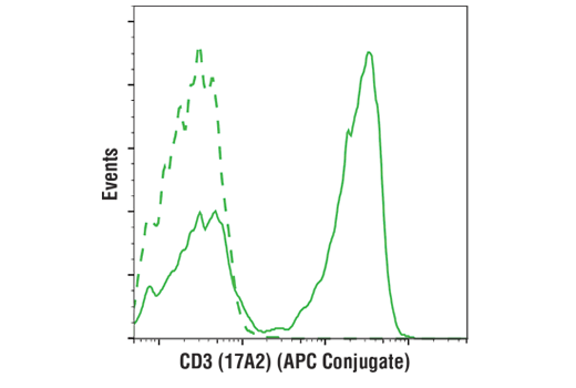 Flow cytometric analysis of live mouse splenocytes using CD3 (17A2) Rat mAb (APC Conjugate) (solid line) compared to concentration-matched Rat (LTF-2) mAb IgG2b Isotype Control (APC Conjugate) #34828 (dashed line).