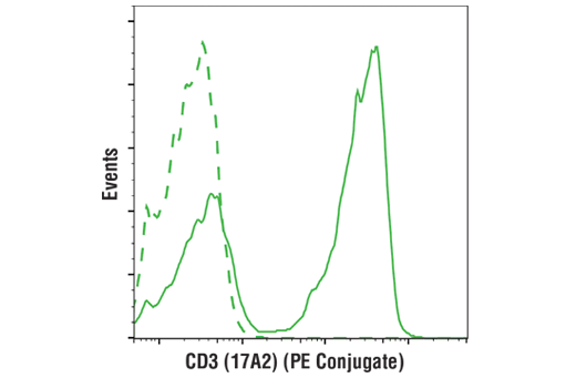 Flow cytometric analysis of live mouse splenocytes using CD3 (17A2) Rat mAb (PE Conjugate) (solid line) compared to concentration-matched Rat (LTF-2) mAb IgG2b Isotype Control (PE Conjugate) #27426 (dashed line).