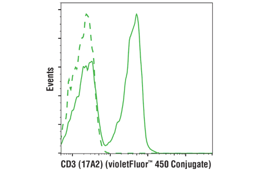 Flow cytometric analysis of live mouse splenocytes using CD3 (17A2) Rat mAb (violetFluor™ 450 Conjugate) (solid line) compared to concentration-matched Rat (LTF-2) mAb IgG2b Isotype Control (violetFluor™ 450 Conjugate) #52572 (dashed line).