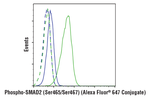 Flow cytometric analysis of serum-starved HT-1080 cells pretreated with SB43152 (10 ug/mL, 30 min) and treated with Human Transforming Growth Factor β3 (hTGF-β3) #8425 (100 ng/mL, 30 min; blue), or treated with hTGF-β3 #8425 (100 ng/mL, 30 min; green) alone using Phospho-Smad2 (Ser465/Ser467) (E8F3R) Rabbit mAb (Alexa Fluor<sup>®</sup> 647 Conjugate) (solid lines) or concentration-matched Rabbit (DA1E) mAb IgG XP<sup>®</sup> Isotype Control (Alexa Fluor<sup>®</sup> 647 Conjugate) #2985 (dashed lines).