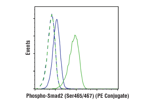 Monoclonal Antibody Flow Cytometry Common-Partner Smad Protein Phosphorylation - count 7