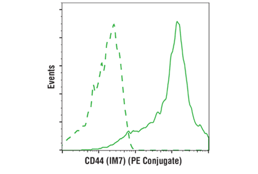 Monoclonal Antibody Flow Cytometry CD44