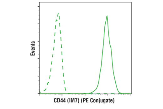 Flow cytometric analysis of live human peripheral blood mononuclear cells using CD44 (IM7) Rat mAb (PE Conjugate) (solid line) compared to concentration-matched Rat (LTF-2) mAb IgG2b Isotype Control (PE Conjugate) #27426 (dashed line).