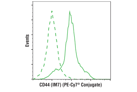 Flow cytometric analysis of live mouse splenocytes using CD44 (IM7) Rat mAb (PE-Cy7<sup>®</sup> Conjugate) (solid line) compared to concentration-matched Rat (LTF-2) mAb IgG2b Isotype Control (PE-Cy7<sup>®</sup> Conjugate) #43426 (dashed line).