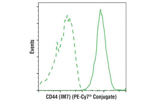 Flow cytometric analysis of live human peripheral blood mononuclear cells using CD44 (IM7) Rat mAb (PE-Cy7<sup>®</sup> Conjugate) (solid line) compared to concentration-matched Rat (LTF-2) mAb IgG2b Isotype Control (PE-Cy7<sup>® </sup>Conjugate) #43426 (dashed line).