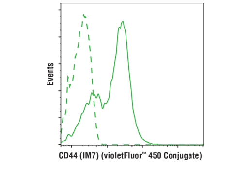 Flow cytometric analysis of live mouse splenocytes using CD44 (IM7) Rat mAb (violetFluor™ 450 Conjugate) (solid line) compared to concentration-matched Rat (LTF-2) mAb IgG2b Isotype Control (violetFluor™ 450 Conjugate) #52572 (dashed line).
