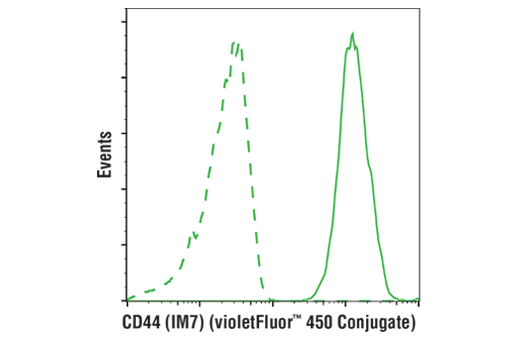 Flow cytometric analysis of live human peripheral blood mononuclear cells using CD44 (IM7) Rat mAb (violetFluor™ 450 Conjugate) (solid line) compared to concentration-matched Rat (LTF-2) mAb IgG2b Isotype Control (violetFluor™ 450 Conjugate) #52572 (dashed line).