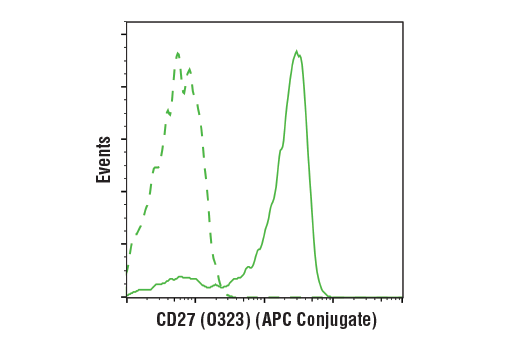 Monoclonal Antibody Flow Cytometry CD27