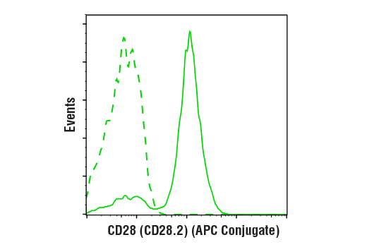 Flow Cytometry Image 1: CD28 (CD28.2) Mouse mAb (APC Conjugate)