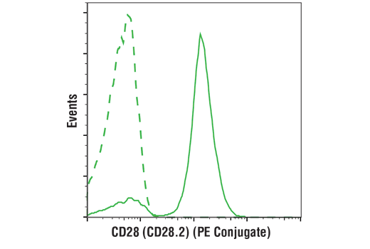 Flow Cytometry - CD28 (CD28.2) Mouse mAb (PE Conjugate)