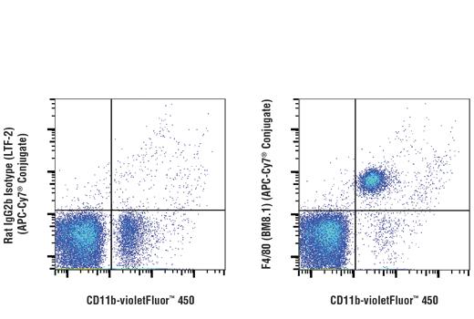 Monoclonal Antibody - F4/80 (BM8.1) Rat mAb (APC-Cy7® Conjugate), UniProt ID Q61549, Entrez ID 13733 #19233 - #19233