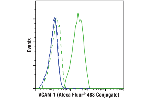 Monoclonal Antibody Flow Cytometry vcam1 - count 4