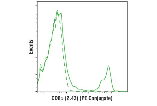 Flow Cytometry Image 1: CD8α (2.43) Rat mAb (PE Conjugate)