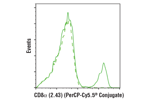 Flow cytometric analysis of live mouse splenocytes using CD8α (2.43) Rat mAb (PerCP-Cy5.5<sup>®</sup> Conjugate)</p><p>(solid line) compared to concentration-matched Rat (LTF-2) mAb IgG2b Isotype Control (PerCP-Cy5.5<sup>®</sup> Conjugate) #79201 (dashed line).