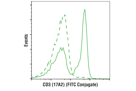 Flow cytometric analysis of live mouse splenocytes using CD3 (17A2) Rat mAb (FITC Conjugate) (solid line) compared to concentration-matched Rat (LTF-2) mAb IgG2b Isotype Control (FITC Conjugate) #56722 (dashed line).