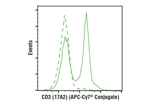 Flow cytometric analysis of live mouse splenocytes using CD3 (17A2) Rat mAb (APC-Cy7<sup>®</sup> Conjugate) (solid line) compared to concentration-matched Rat (LTF-2) mAb IgG2b Isotype Control (APC-Cy7<sup>®</sup> Conjugate) #63801 (dashed line).
