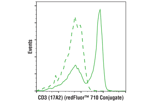 Flow cytometric analysis of live mouse splenocytes using CD3 (17A2) Rat mAb (redFluor™ 710 Conjugate) (solid line) compared to concentration-matched Rat (LTF-2) mAb IgG2b Isotype Control (redFluor™ 710 Conjugate) #90283 (dashed line).