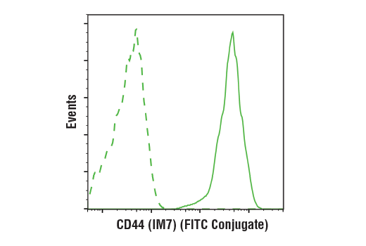 Flow cytometric analysis of live human peripheral blood mononuclear cells using CD44 (IM7) Rat mAb (FITC Conjugate) (solid line) compared to concentration-matched Rat (LTF-2) mAb IgG2b Isotype Control (FITC Conjugate) #56722 (dashed line).