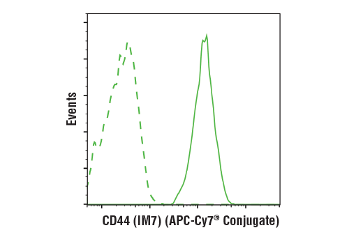 Flow Cytometry Image 1: CD44 (IM7) Rat mAb (APC-Cy7® Conjugate)