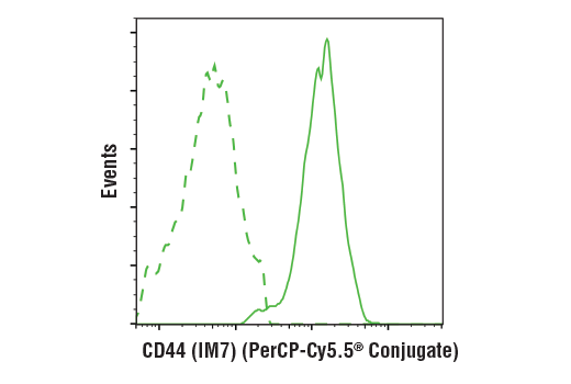 Flow cytometric analysis of live human peripheral blood mononuclear cells using CD44 (IM7) Rat mAb (PerCP-Cy5.5<sup>®</sup> Conjugate) (solid line) compared to concentration-matched Rat (LTF-2) mAb IgG2b Isotype Control (PerCP-Cy5.5<sup>®</sup> Conjugate) #79201 (dashed line).