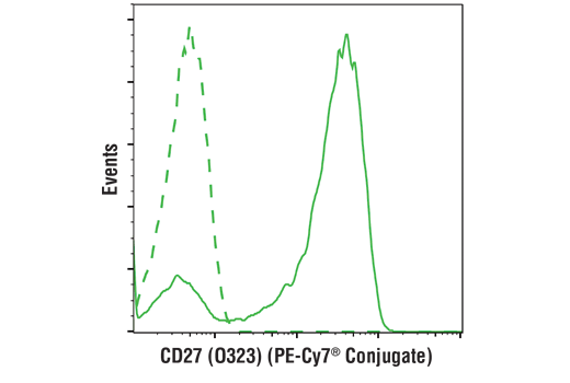 Flow cytometric analysis of live human peripheral blood mononuclear cells using CD27 (O323) Mouse mAb (PE-Cy7<sup>®</sup> Conjugate) (solid line) compared to concentration-matched Mouse (MOPC-21) mAb IgG1 Isotype Control (PE-Cy7<sup>®</sup> Conjugate) #79339 (dashed line).